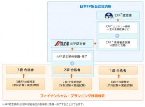 日本FP協会の認定資格と技能検定の関係(イメージ)
